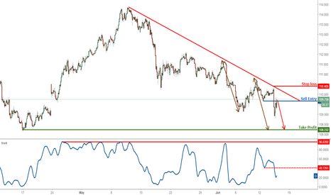 USDJPY: USDJPY dropping perfectly as expected, remain bearish