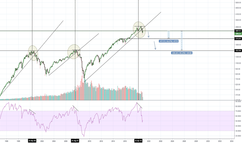 SPX: indicator of financial crisis?