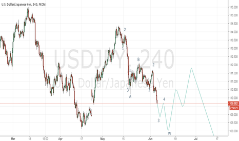 USDJPY: lets see what happend.