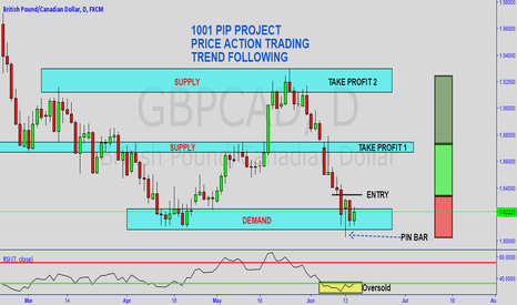 GBPCAD: PRICE ACTION / TREND FOLLOWING VOLUME #7