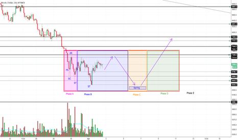 BTCUSD: Bitcoin Wyckoff Accumulation going on right now?