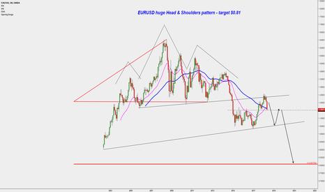 EURUSD: Huge Head & Shoulders pattern on EURUSD - target $0.81