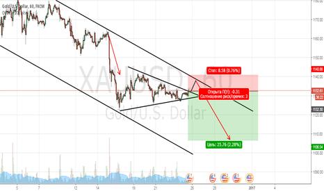 XAUUSD: Золото, есть вход на продажи при укреплении доллара.
