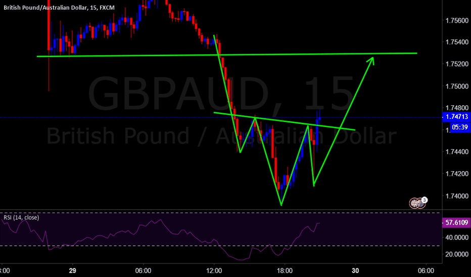 GBPAUD: S&H&S    Head and Shoulder pattern ..