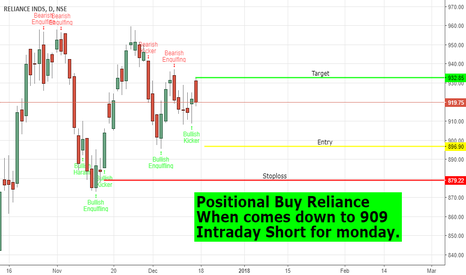 RELIANCE: Long Reliance at Lower Levels.