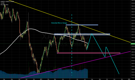 XAUUSD: The Golden Mirror? (Gold Forecast)