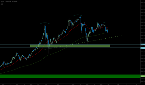 BTCUSD: BTUSD - Bitcoin Bearish