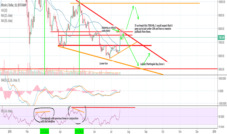 BTCUSD: A BOLD BTC CALL THAT IS TOO EARLY RIGHT NOW