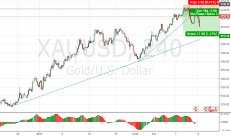 XAUUSD: Gold waiting for short