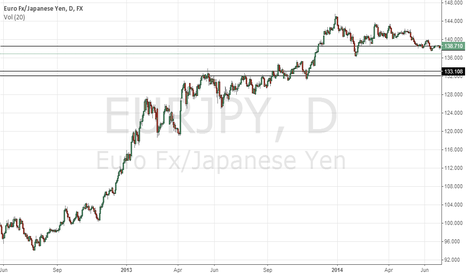 EURJPY: EURJPY Downtrend to resume
