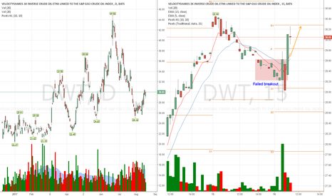 DWT: When you daytrade this leverage ETFs, dont rush to take a side
