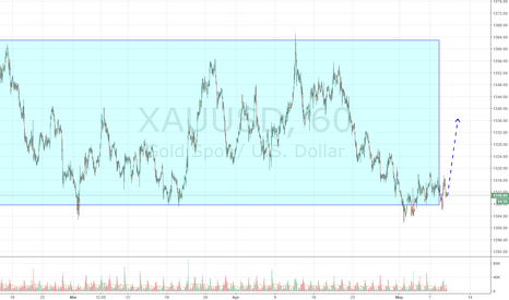XAUUSD: Gold on the bottom of range