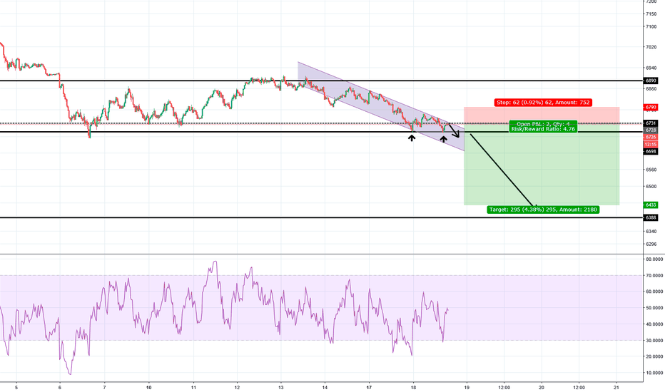 UK100: Possible down trend continuation to next support level