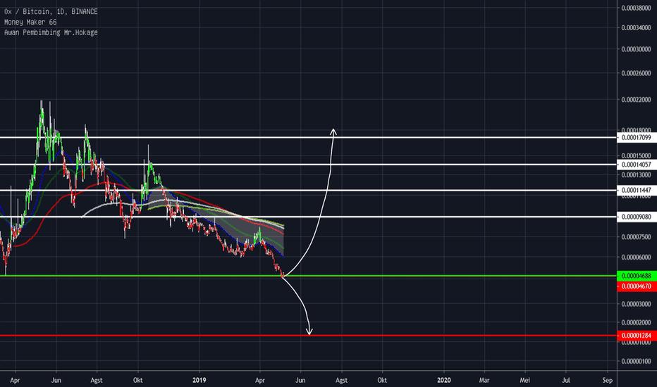 tradingview zrx btc bitcoin mining half