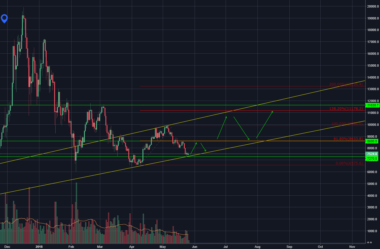 Daily Trend BTCUSD