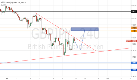 GBPJPY: GBP/JPY Between uptrend monthly and downtrend daily