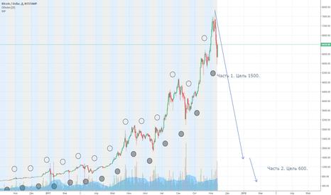 BTCUSD: Лунные циклы биткоина.