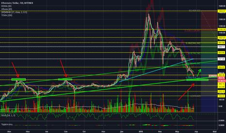 ETHUSD: ETH/USD 12h Bitfinex.