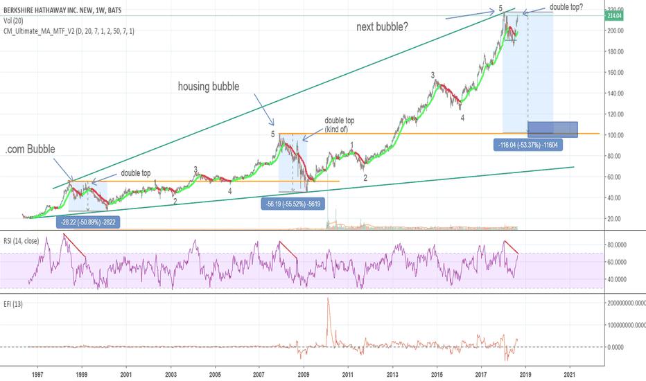 BRK.B: Next bubble coming?