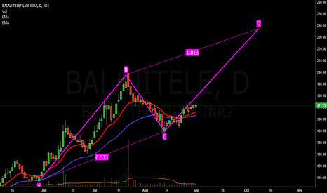 "BALAJITELE: ""D"" Wave in making, Bullish"
