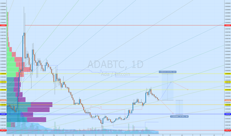 ADABTC: Nice opportunity for Cardano