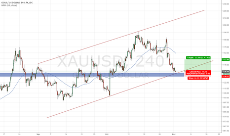 XAUUSD: Long Gold on Support from Heavy Px-Zone, TL Support