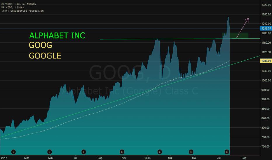 GOOG: GOOG - Rücksetzer in potentielle Kaufzone