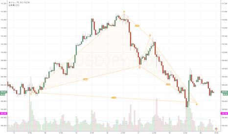 USDJPY: ドル円のショートは厳しい?