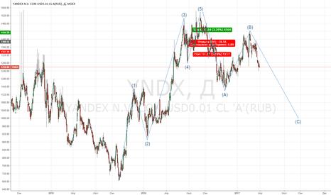 YNDX: Акции Яндекса: прогноз