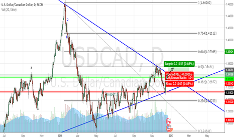USDCAD: usdcad long