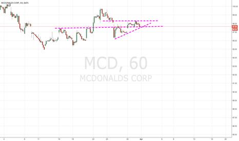 MCD: MCD Trade Setup