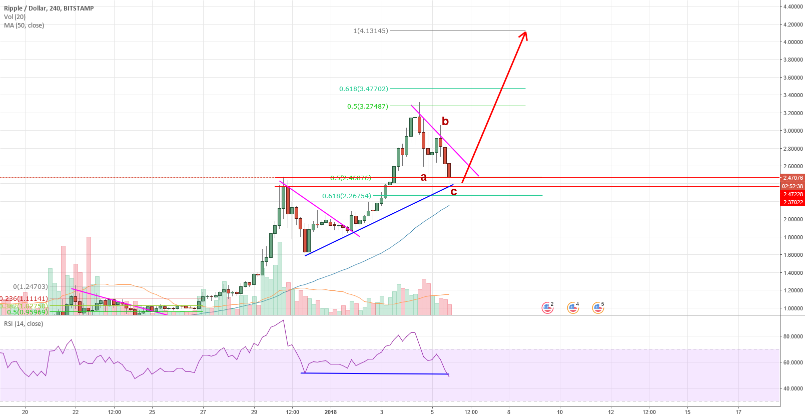 RIpple Short Term