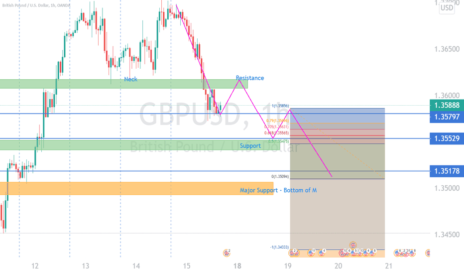 GBPUSD Sell New week