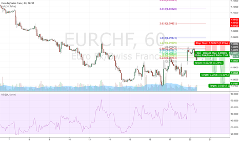 EURCHF: EURCHF double top 0,618 Retracement