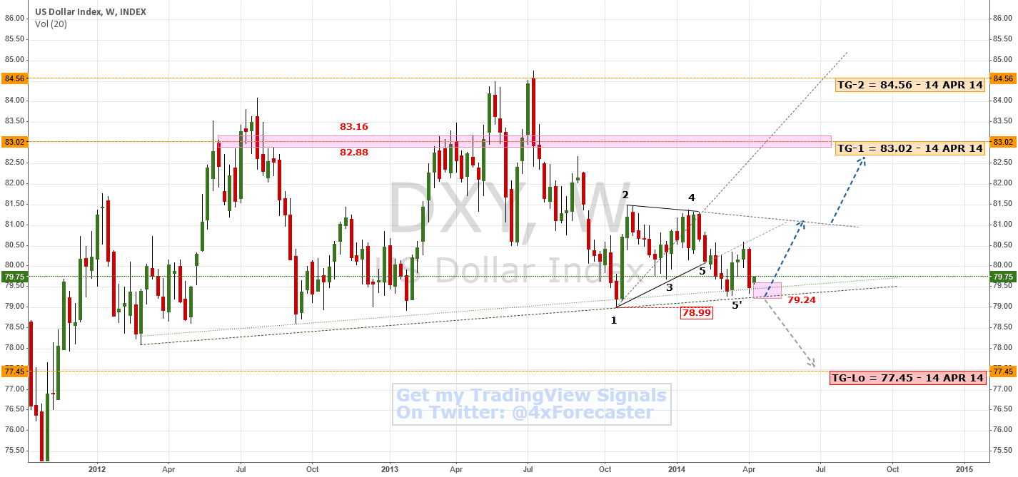 #USDollar Nears Long-Term Support | $DXY $USD $XAU #XAG