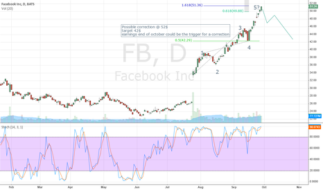 FB: FaceBook corrective move