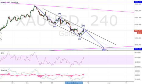 XAUUSD: GOLD; one more leg to go