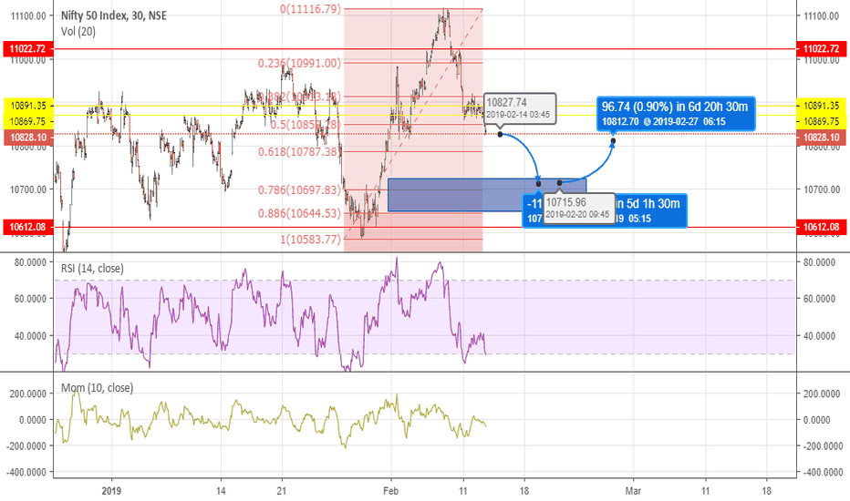 NIFTY: 2 trades in one shot