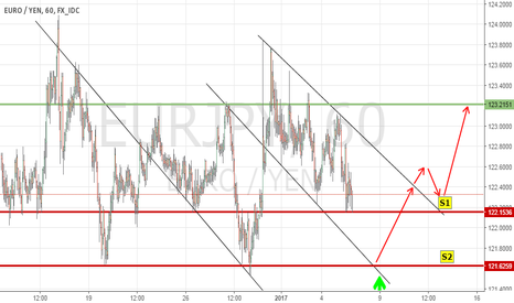 EURJPY: Another simple vision about EUR JPY