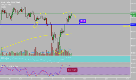 BTCUSD: Possible Inverse Head and Shoulders??? BTC