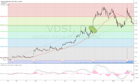 VDSI: Retracing to 38.2%. watch out for the gap!