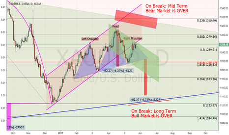 XAUUSD: Gold: continuing with my nasty view