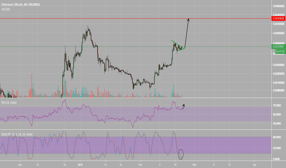 ETHBTC: Ethereum is breaking to the upside.