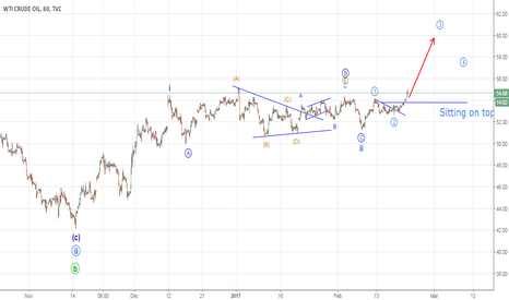 USOIL: Crude Oil a Breakout seems likely (Elliott Wave Analysis)