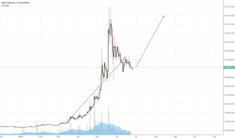 XEMBTC: The mighty XEM will rebound