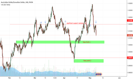 AUDCAD: AUDCAD REENTRY SELL
