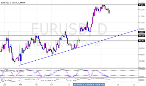 EURUSD: EURUSD Potential Short Daily