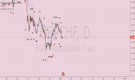 GBPCHF: GBPCHF on its way down