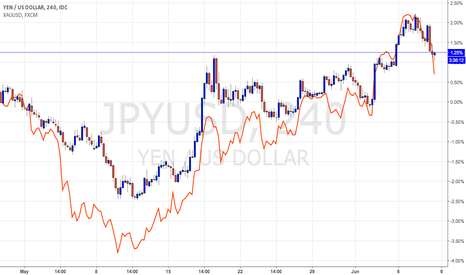 JPYUSD: Gold and Japanese yen moving in lock-step.  Today is telling.