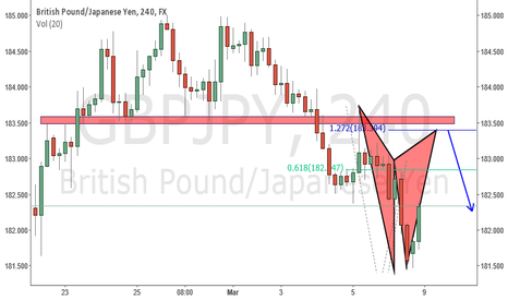 GBPJPY: short opportunity on gbpjpy